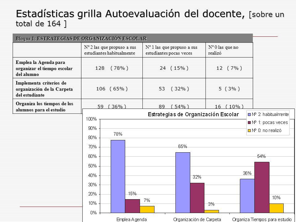 Estadísticas grilla Autoevaluación del docente, [sobre un total de 164 ]